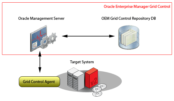 Integrating Oracle Enterprise Manager Grid Control with Ops Center